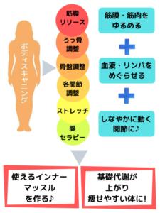 新筋膜リリースの特徴