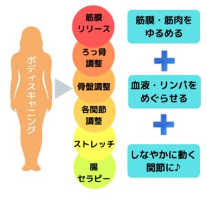 新筋膜リリースセラピー